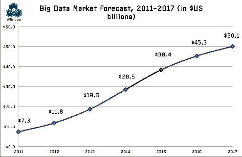 Wikibon Big Data Market Forecast, 2011-2017