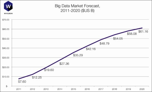 Wikibon Big Data Market Forecast 2011-2020