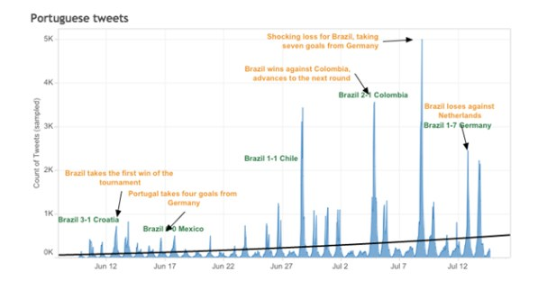 World Cup 2014: Tweets over time