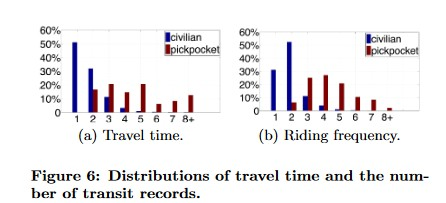 KDnuggets Data Science vs Crime: Detecting Pickpocket Suspects from Transit Records