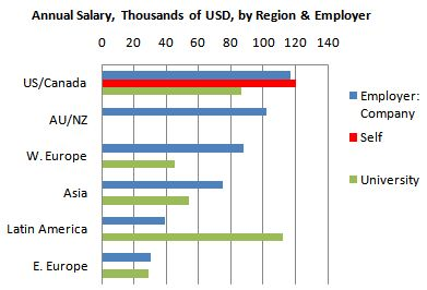 2011 Salary of Analytic / Data Mining Professionals