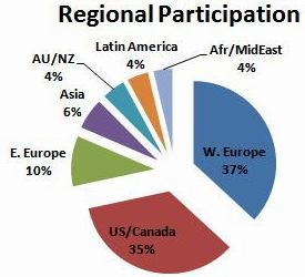 Voter participation by region