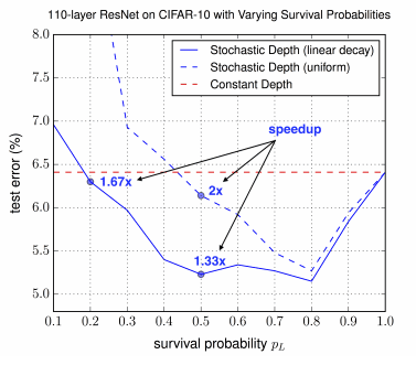Varying survival probabilities