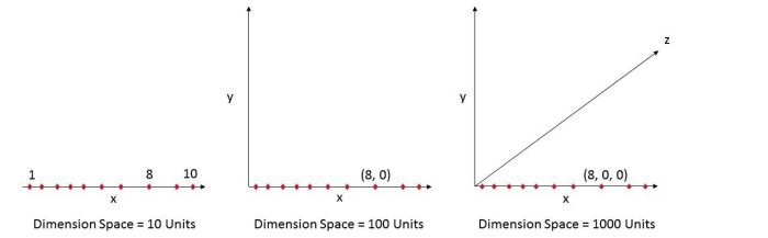 n-dimensional space comparison