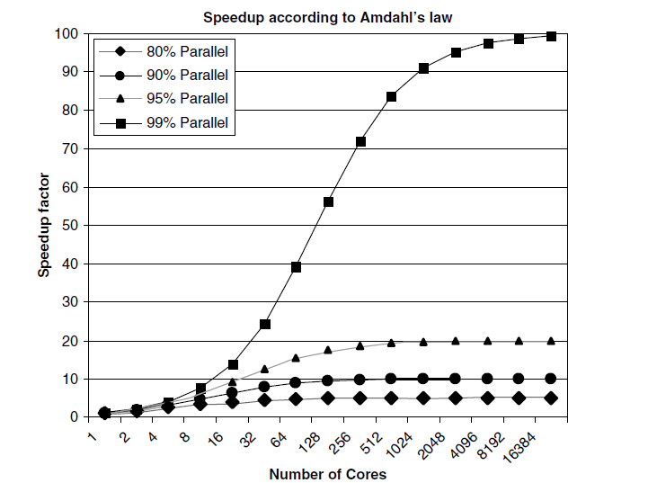 Speedup by number of cores