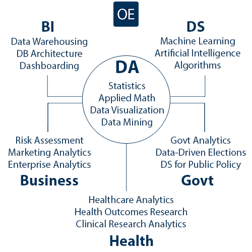 Standardization and Specialization in Analytics, Data