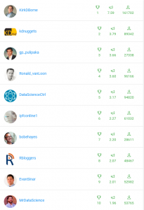 Top Influencers for Data Science