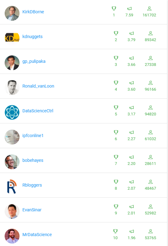 Top Influencers for #DataScience