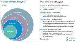 4 types of analytics