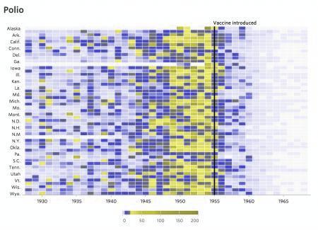 WSJ polio data visualization