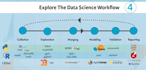 Apprendre le vocabulaire de la data Science. Le workflow de la data science