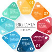 8 Vs Big Data