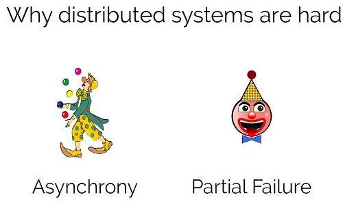 Asynchrony Partial Failure