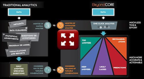 BeyondCore Analytics