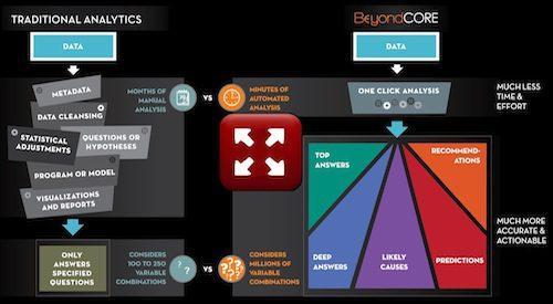 BeyondCore Analytics