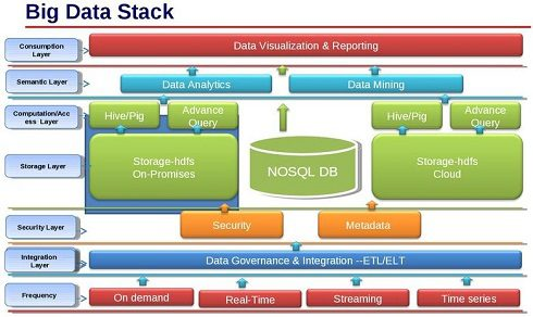 Big Data Stack - Sears