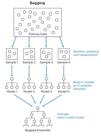 Many Heads Are Better Than One: The Case For Ensemble Learning
