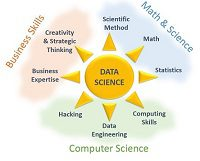 Data Science Diverse Skills