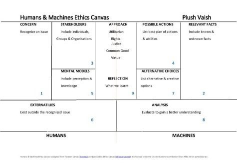 Ethics Canvas