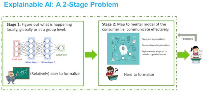 Explaining the Explainable AI: A 2-Stage Approach