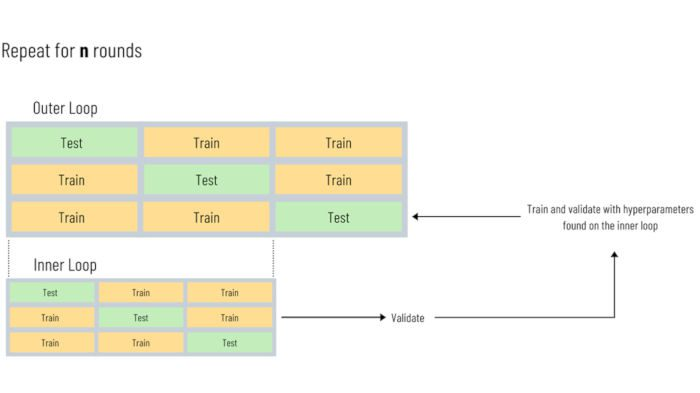 Key Machine Learning Technique: Nested Cross-Validation, Why and How, with Python code
