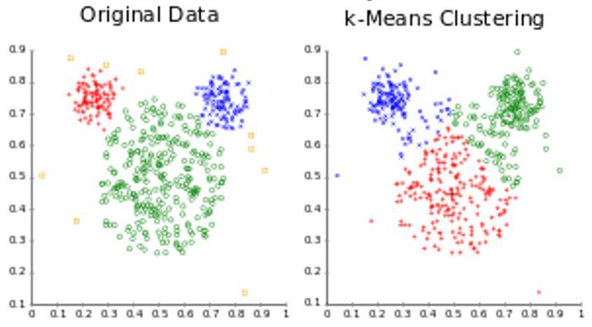 Key Data Science Algorithms Explained: From k-means to k-medoids clustering