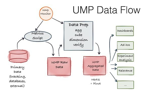 Linkedin-ump-data-flow