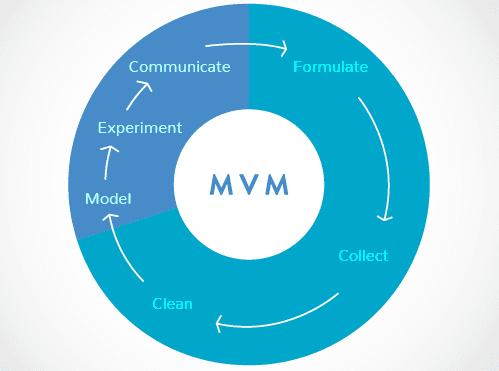 Mvm matchmaking not working