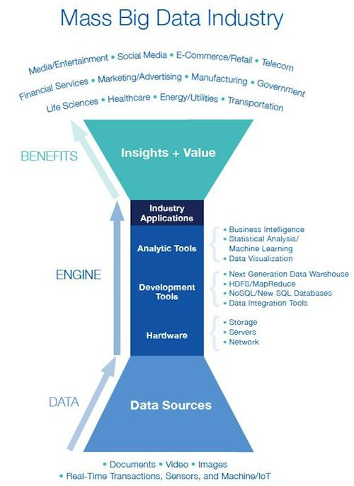 MA Big Data Industry