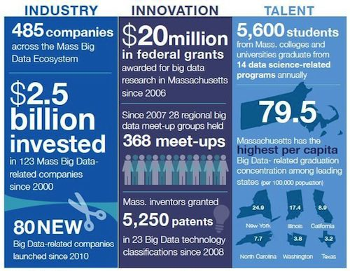 MA Big Data overview
