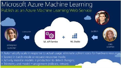 ms azure machine learning