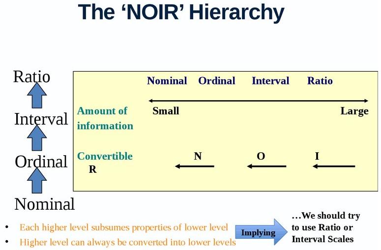 NOIR Hierarchy
