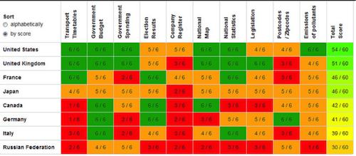 Open Data Census 2013
