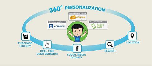 Personalization_360