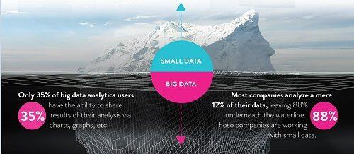 Interview Ben Werther Ceo Platfora On Why Big Data