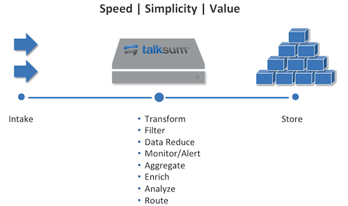 Talksum Data Flow