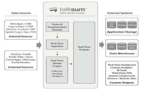 Talksum Data Stream Router