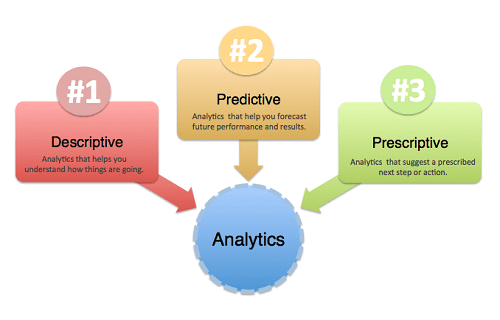 Types of Analytics