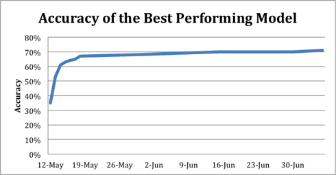 accuracy-best-performing-model-1