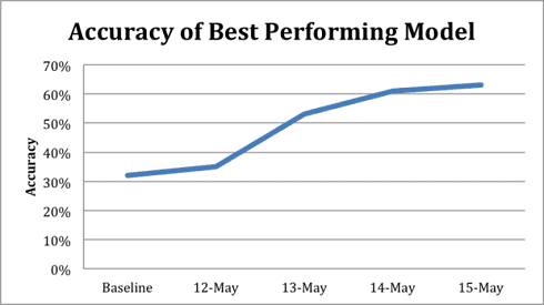 accuracy-best-performing-model