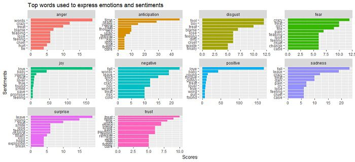 Adele Fig 4 Sentiment Words