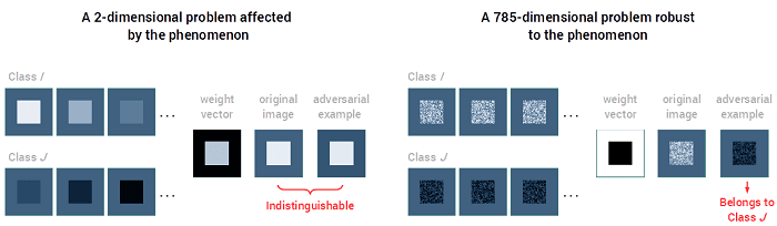 Adversarial Examples Figure 3