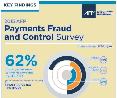 afp-payment-fraud-2015