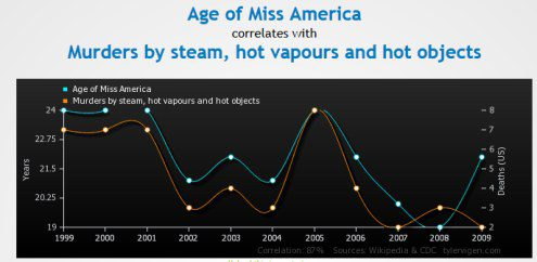 Age of Miss America is strongly related to Murders by steam