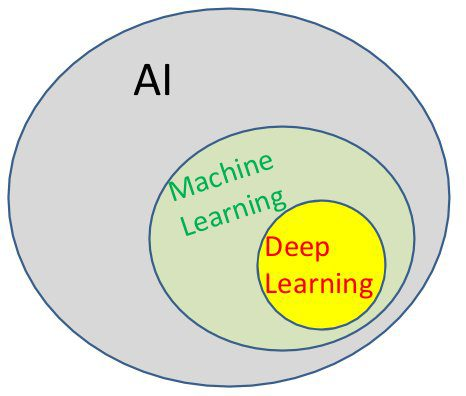 Artificial intelligence, machine leanring, deep learning, oh my!