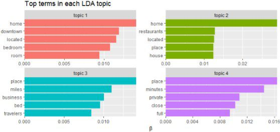 Insights from Data mining of Airbnb Listings