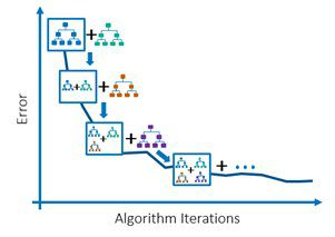 Understanding Machine Learning Algorithms