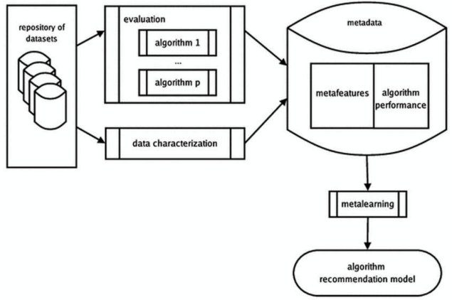Algorithm meta-learning