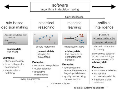 Algorithms in decision making