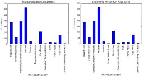 Misconduct Allegation Categories